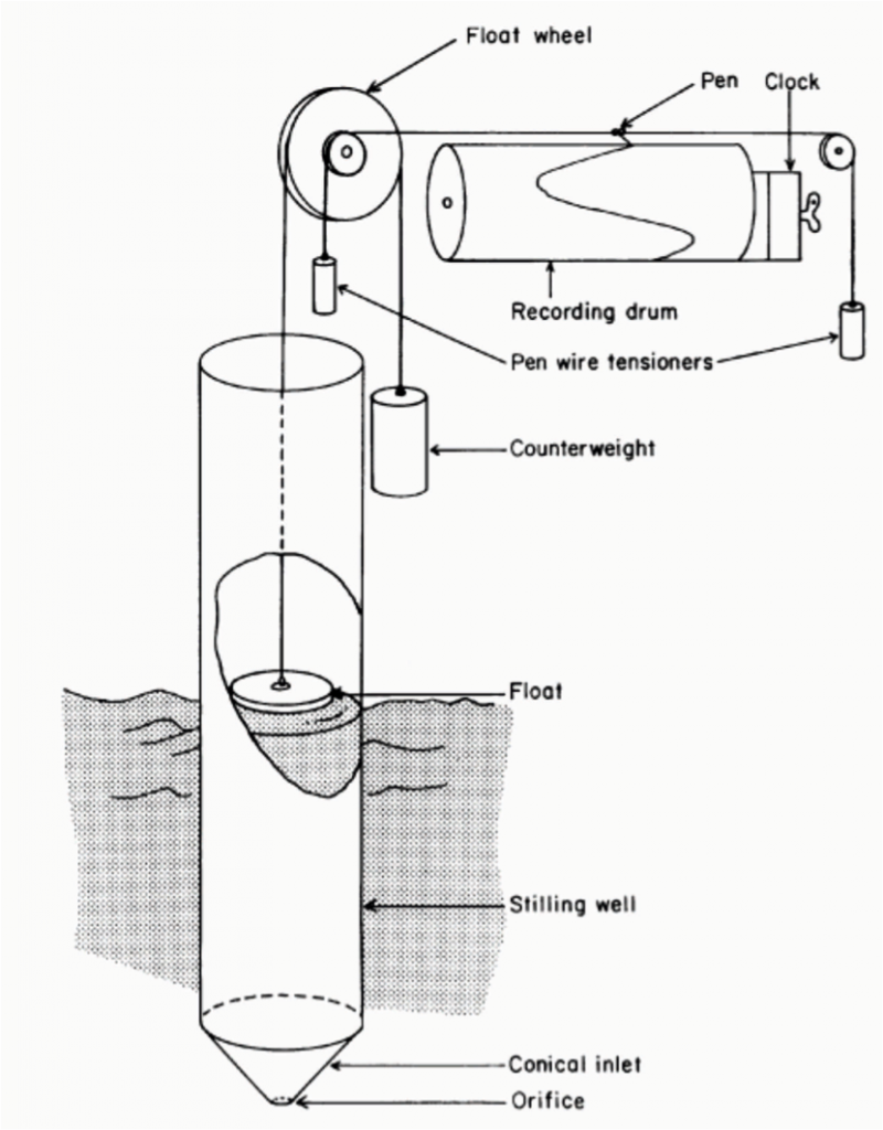 Figure 2a. An example of a float and stilling well tide gauge. In modern gauges of this type, the recording drum and the paper charts are replaced by digital shaft encoders and electronic data loggers.