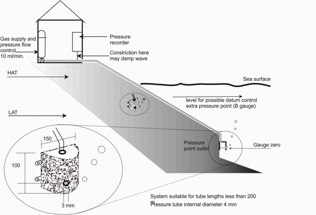 Figure 3. A outline of the bubbler pressure gauge system. (From Pugh and Woodworth, 2014).