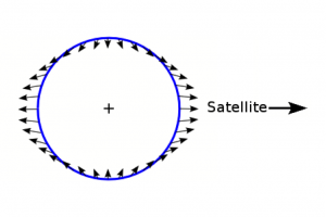 Figure 1. The gravitational tidal forces on the Earth caused by the moon, which is on the right of the figure.