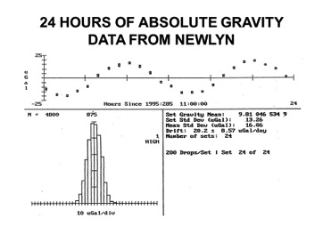 Figure 4. 24 hours of absolute gravity observations for a site near Newlyn in the south-west of England using the Micro-g LaCoste FG5-103 absolute gravimeter. The large signal with an amplitude of about 20 microgals is the ocean tide loading and attraction (see also Figure 3). This is corrected at the next stage of data processing.